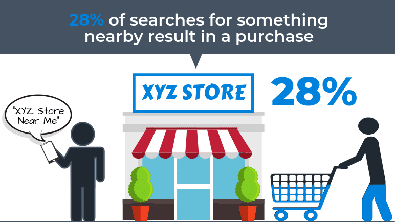 Local Seo Stats Search Purchase