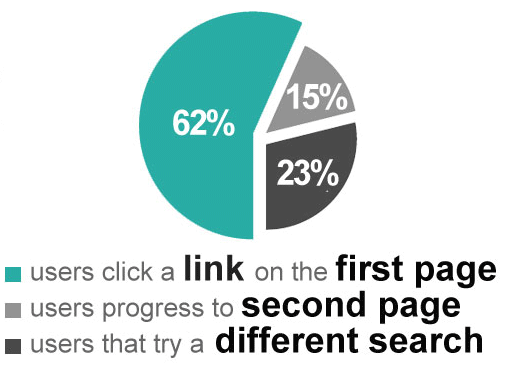 Seo Stats Serp Facts