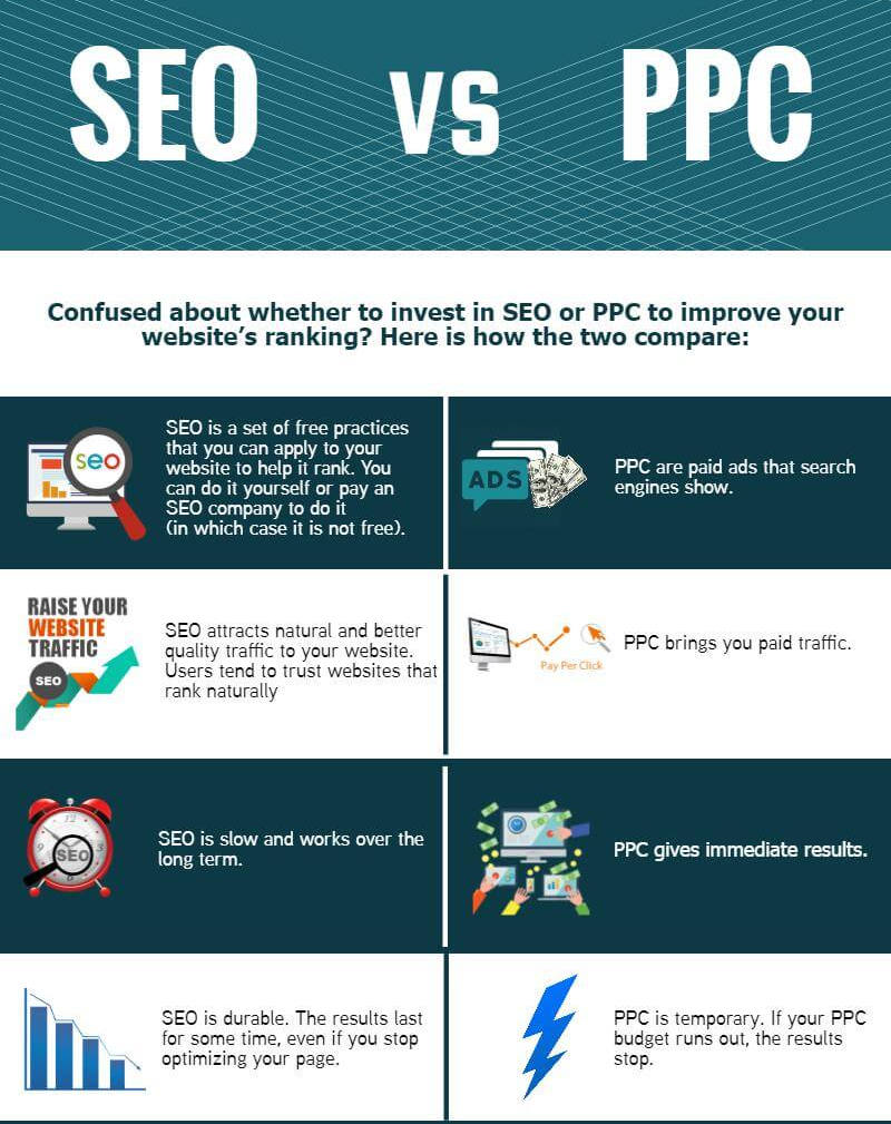 Infographics - SEO Vs PPPC Local SEO optimization. Small business SEO