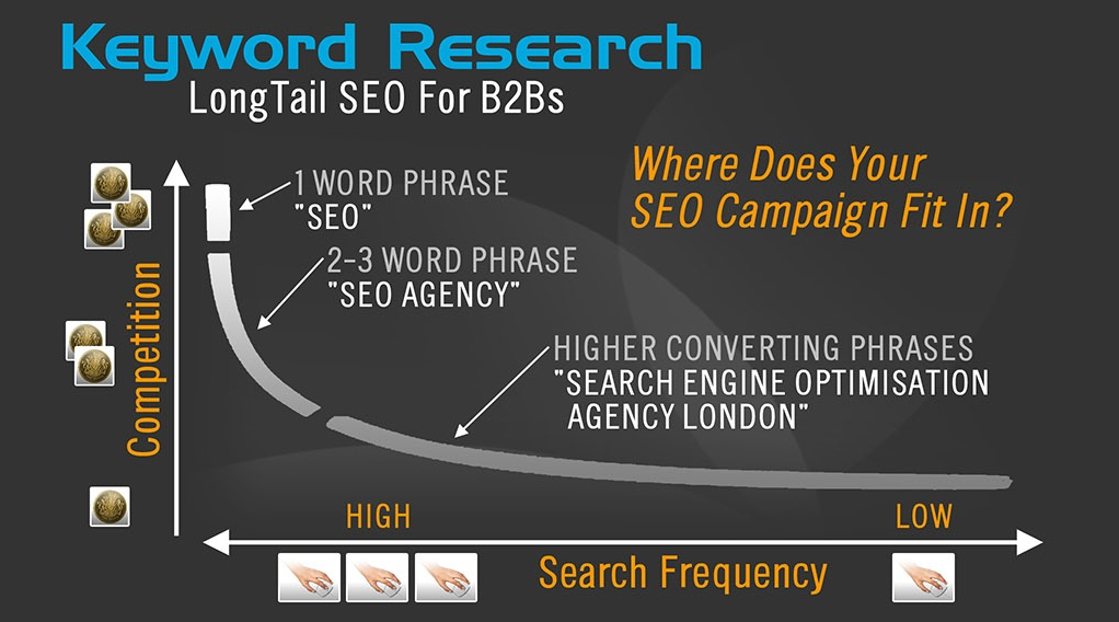 Seo Keywords Guide