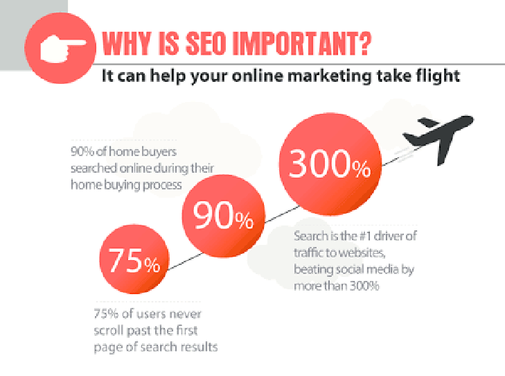 Why is SEO Important - infographics. Local SEO optimization. Small business SEO
